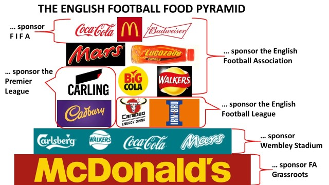 Football food pyramid jpeg
