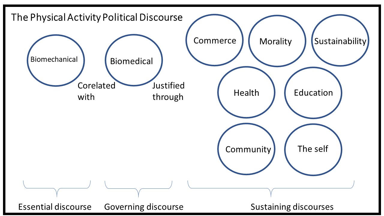 The Physical Activity Discourse